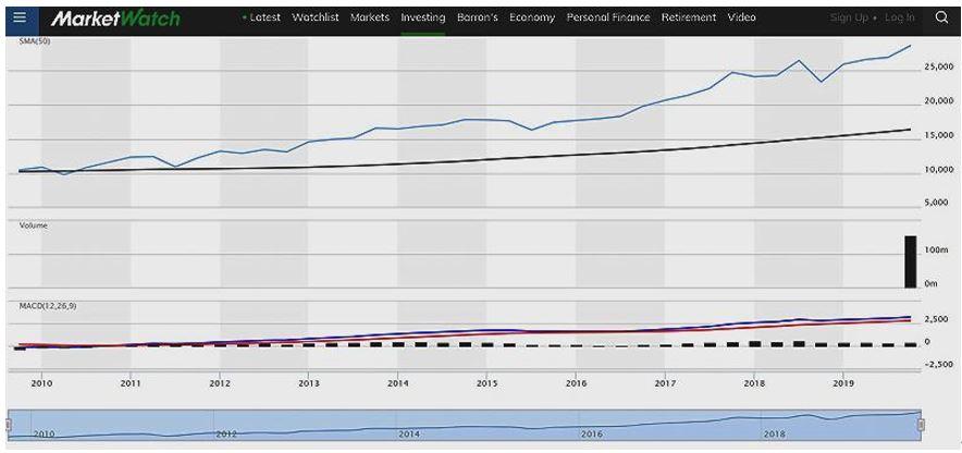trading vs investekcija bitcoin bitcoin kasyba šiandien