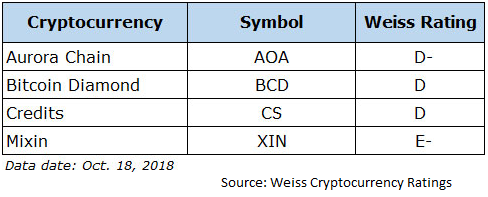 Weiss Ratings calls out four cryptocurrencies to avoid - TokenPost